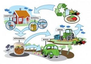 Slutrapport_-_Hållbara_system_för_biogas_från_avlopp_och_matavfall_[LTH_rapport_2012-10-05][1]