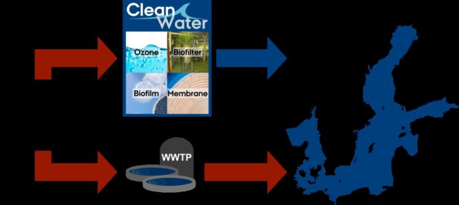 BONUS CLEANWATER; Innovative research on water technology to remove micropollutants and microplastic from wastewater
