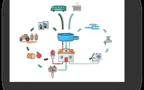 Ny SVU-rapport: Källsorterande system för spillvatten och matavfall – Erfarenheter, genomförande, ekonomi och samhällsnytta